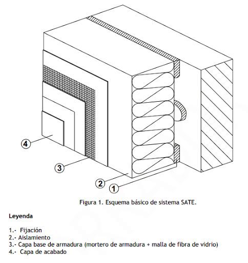 Sistema de Aislamiento Térmico Fassatherm