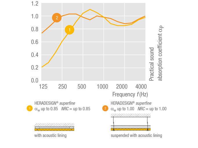 Absorción acústica en la placa Superfine