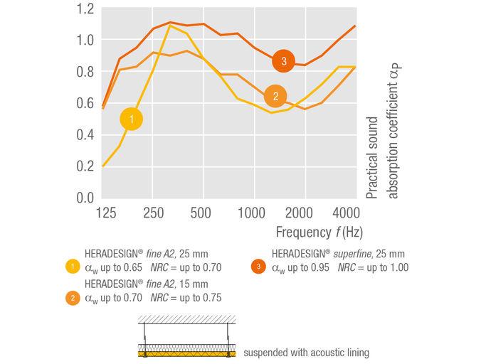Absorción acústica en la placa Superfine 2